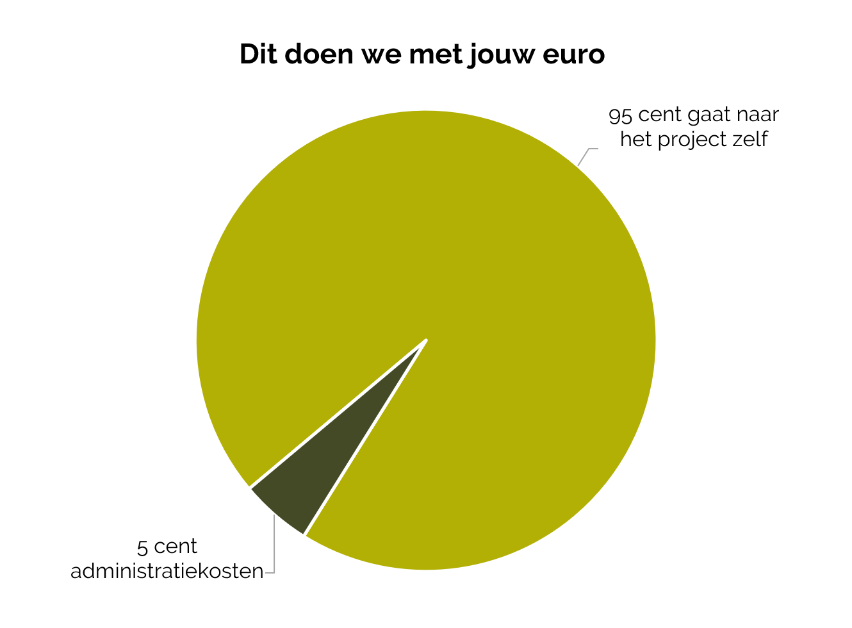 Dit doen we met jouw euro. Steunen - zo besteden we jouw geld - donaties - Fracarita Belgium